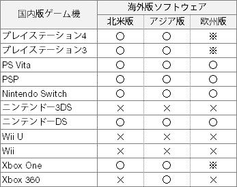 ゲームの海外版対応表