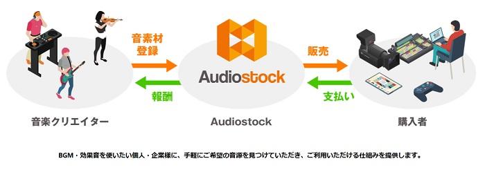 audiostockストック販売