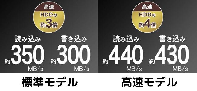 I-O DATA ポータブルSSD速度差