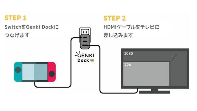 GENKI Dockテレビ出力イメージ
