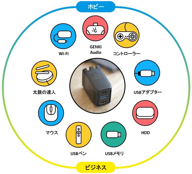 GENKI Dockの使用例