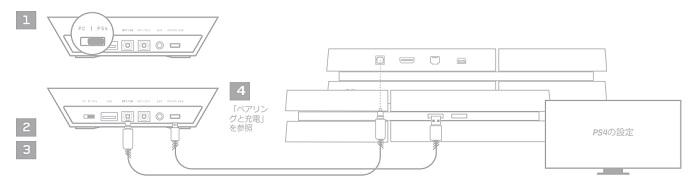 ASTRO A50 PS4との接続